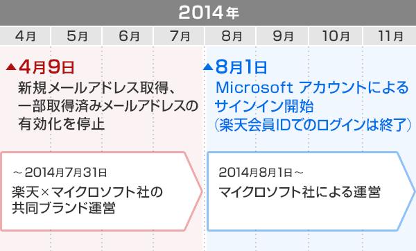 2014年 【4月9日】新規メールアドレス取得、一部取得済みメールアドレスの有効化を停止  [ ~2014年7月31日~ 楽天×マイクロソフト社の共同ブランド運営 ] >>> 【8月1日】Microsoftアカウントによるサインイン開始(楽天会員IDでのログインは終了)  [ 2014年8月1日~ マイクロソフト社による運営 ]