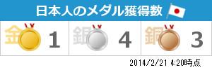 日本人のメダル獲得数