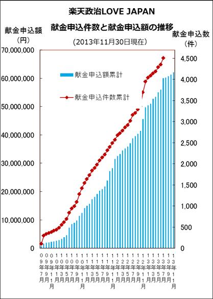 楽天政治 LOVE JAPANにおける個人からのネット献金件数および献金額の推移グラフ
