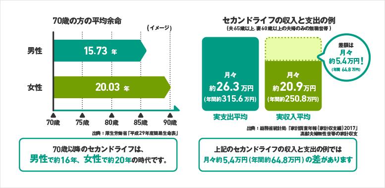 70歳の方の平均余命の図 セカンドライフの収入と支出の例の図