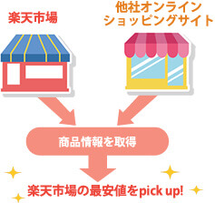 楽天市場の最安値をpick up!